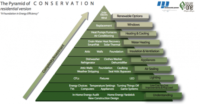 Energy Audit - Efficiency Pyramid